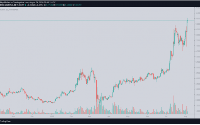 ChainLink hits new all-time high of $9.50