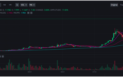 BAND jumps 48% this week as Coinbase adds support
