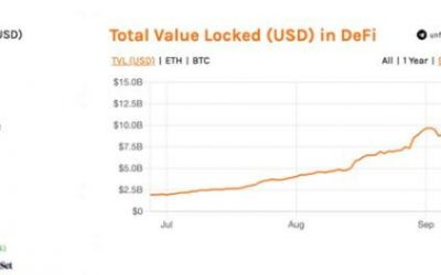The yield farming frenzy has put over USD 3.4billion into DeFi liquidity pools