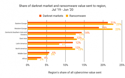 Darknet drives crypto crime in Eastern Europe: Chainalysis