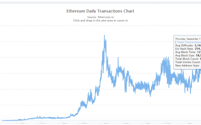 Number of daily ETH transactions hit new all-time high
