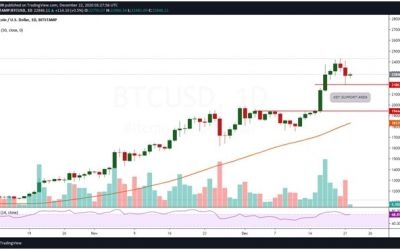 Bitcoin recovers from lows of $21,864 but faces volatility