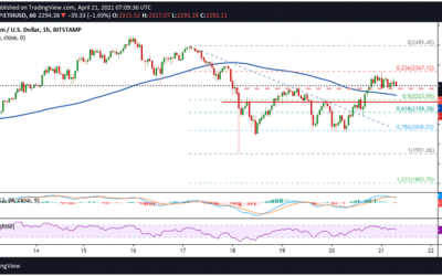 Ethereum price analysis: ETH moves above key support level