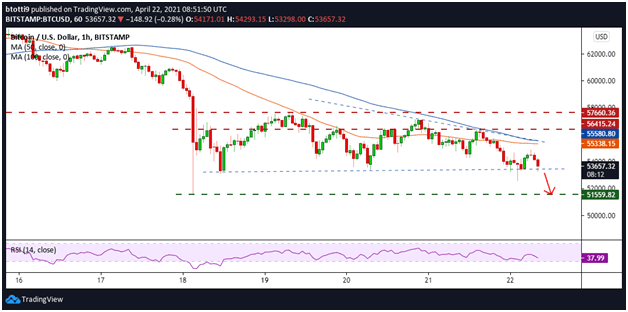 Bitcoin Retests Key Support Level as $53k Threshold Looms