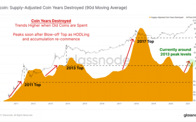 Bitcoin rallies to $64,895- Here's why $70k Could Be Next