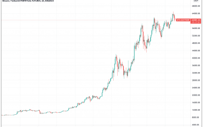 Bitcoin dips under $60,000 — What's pulling down BTC price?