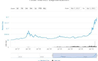 Total crypto market capitalization posts new all-time high above $1.9T