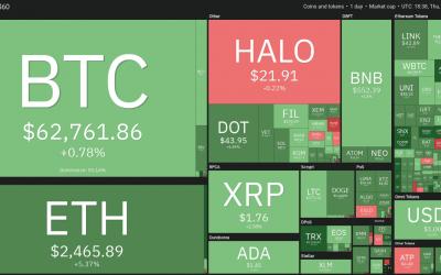 Zcash (ZEC), Horizen (ZEN) and Hedget (HGET) soar as altcoins lift off