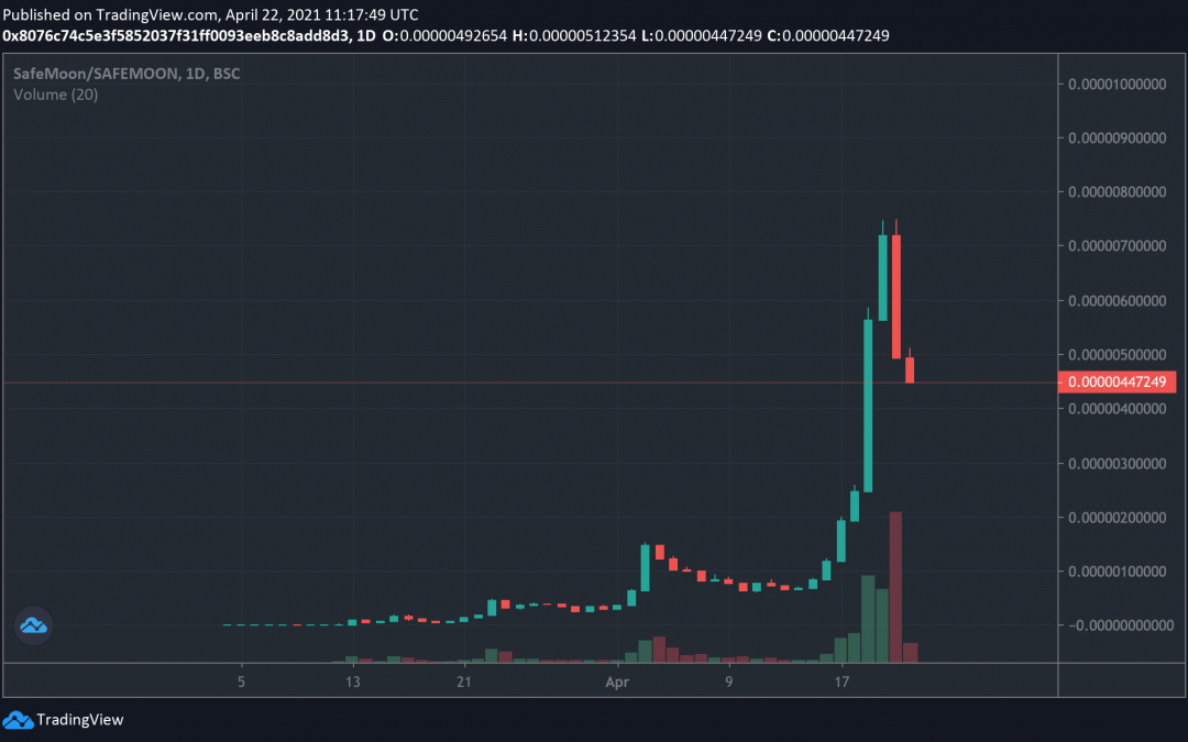 Not so safe? SafeMoon's parabolic rally isn't sustainable, traders warn