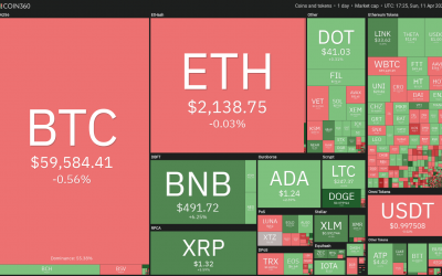 Top 5 cryptocurrencies to watch this week: BTC, XLM, MIOTA, XMR, XTZ