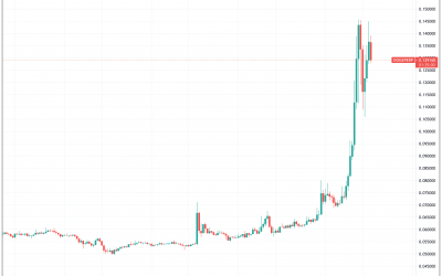 3 reasons Dogecoin is up 123% this week, hitting $0.10 for the first time