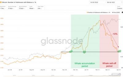 5 key reasons why Bitcoin will likely see new all-time highs soon