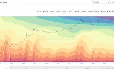 Bitcoin on-chain data suggests no bull market top at $60K, selling activity declining