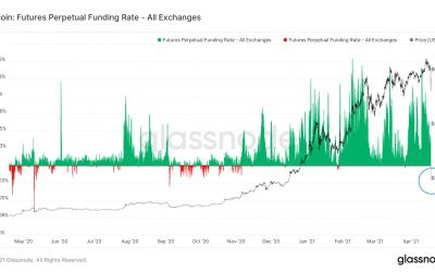 Peak fear? Bitcoin funding rates crash to lowest levels in 7 months