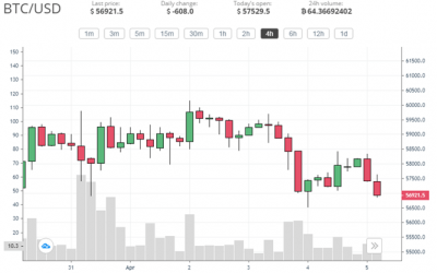 Bitcoin corrects after reaching $60k while Ether goes for a new ATH