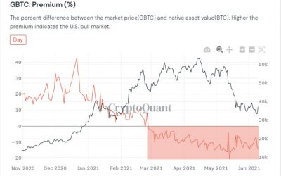 Bitcoin sell pressure may hit zero in July thanks to Grayscale's giant 16K BTC unlocking