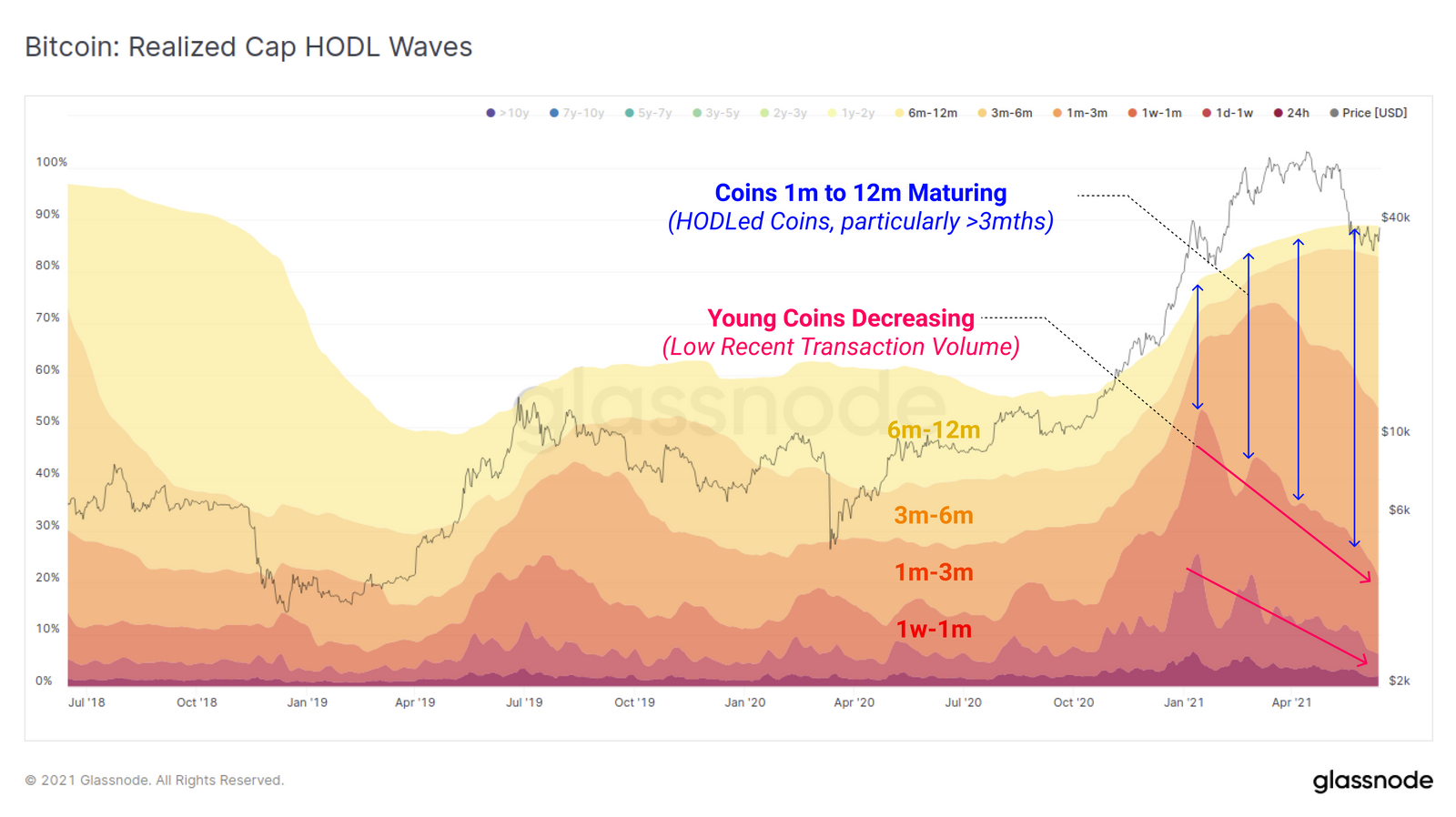 New Bitcoin bull market hodlers are refusing to sell at $40K, data suggests