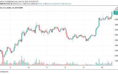 Bitcoin price hits $40K as Paul Tudor Jones slams Fed inflation claims