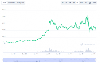 Aave Price Prediction for June 2021
