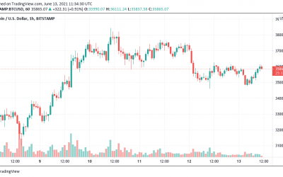 Bitcoin price could hit $85K in months as indicators flip bullish — report