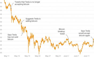 The Elon Musk Bitcoin saga continues: BTC rallies 10%