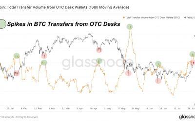 Bitcoin OTC desks buzz as analyst warns big players 'want your Bitcoin'