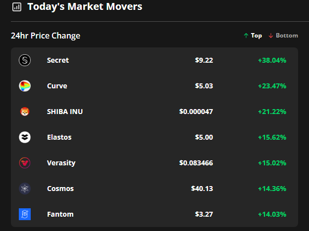 Secret, Curve and Shiba Inu gains suggest that altseason is coming